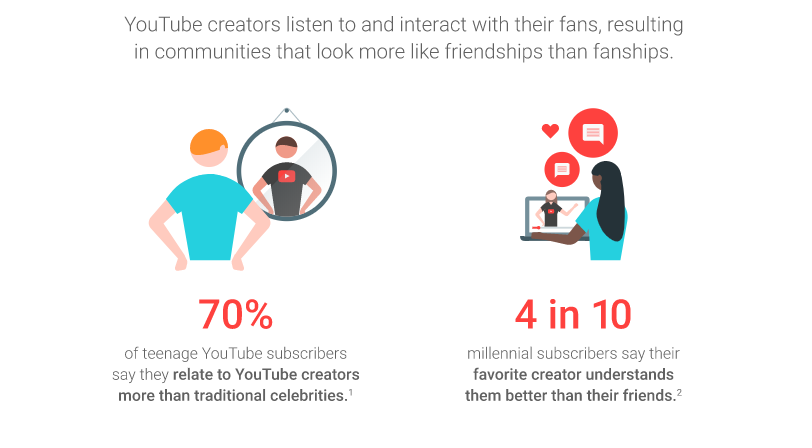 fonte https://www.thinkwithgoogle.com/consumer-insights/youtube-stars-influence/